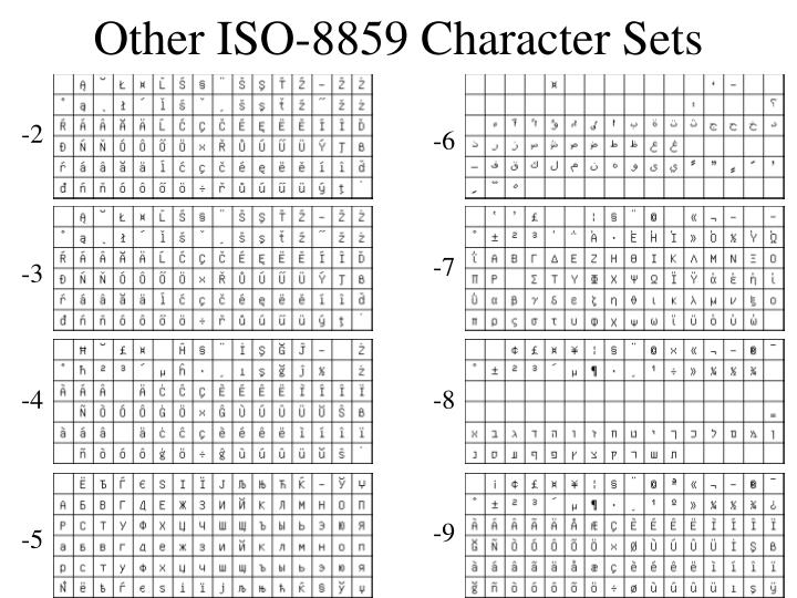 Other ISO-8859 Character Sets
