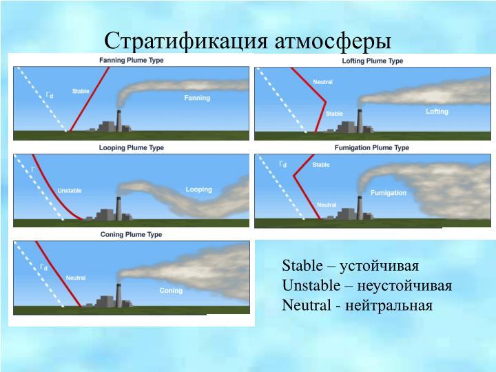 Стратификация атмосферы