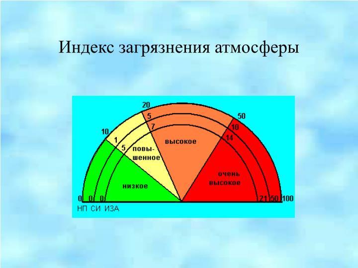 Индекс загрязнения атмосферы