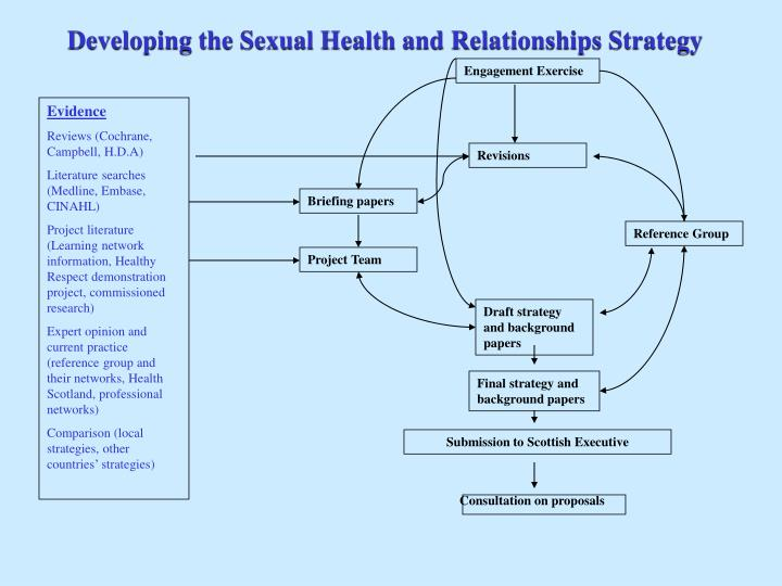 Developing the Sexual Health and Relationships Strategy