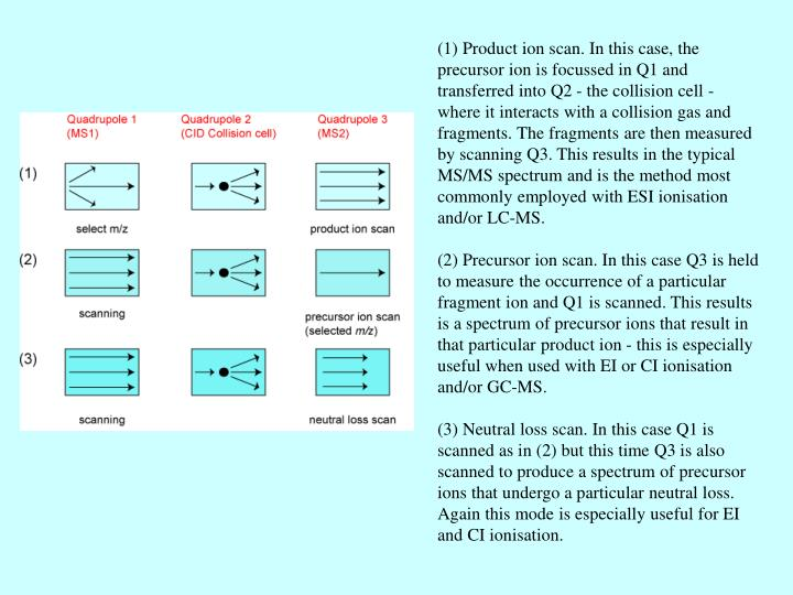 (1) Product ion scan. In this case, the precursor ion is focussed in Q1 and transferred into Q2 - the collision cell - where it interacts with a collision gas and fragments. The fragments are then measured by scanning Q3. This results in the typical MS/MS spectrum and is the method most commonly employed with ESI ionisation and/or LC-MS.