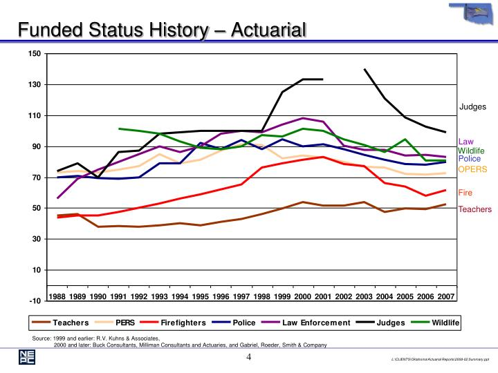 Funded Status History – Actuarial