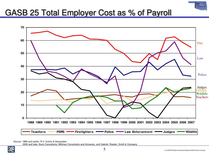 GASB 25 Total Employer Cost as % of Payroll