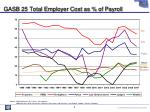 gasb 25 total employer cost as of payroll