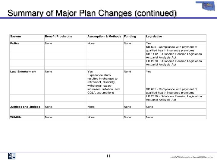 Summary of Major Plan Changes (continued)