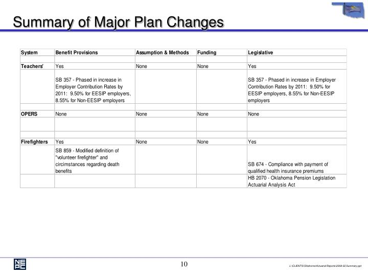 Summary of Major Plan Changes