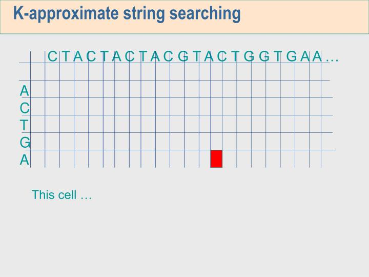K-approximate string searching