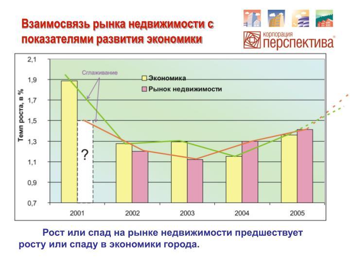 Взаимосвязь рынка недвижимости с показателями развития экономики