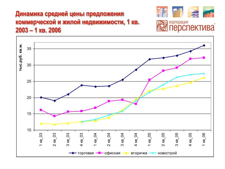 Динамика средней цены предложения коммерческой и жилой недвижимости, 1 кв. 2003 – 1 кв. 2006