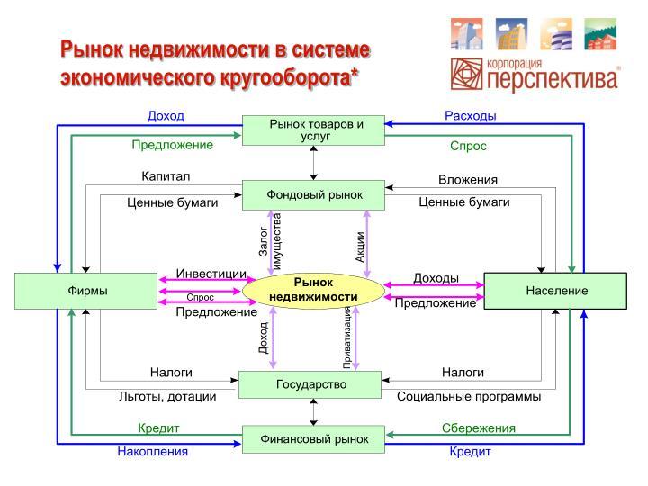 Рынок недвижимости в системе экономического кругооборота*