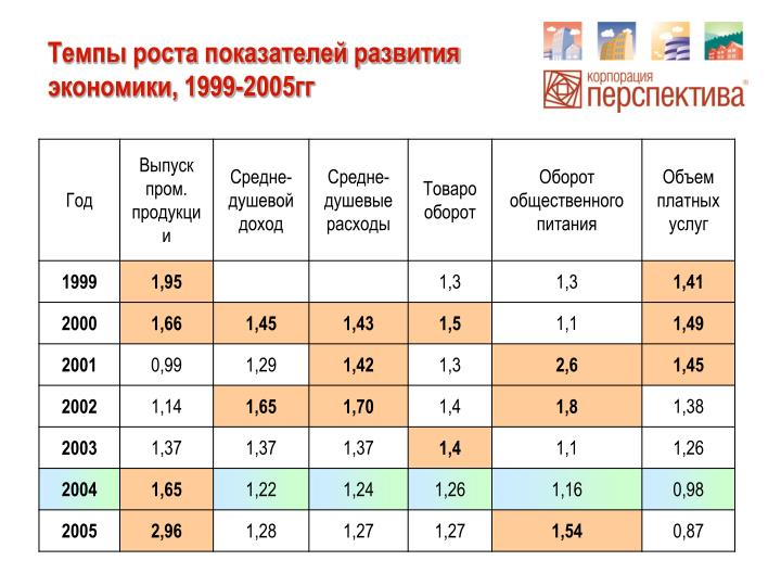 Темпы роста показателей развития экономики, 1999-2005гг