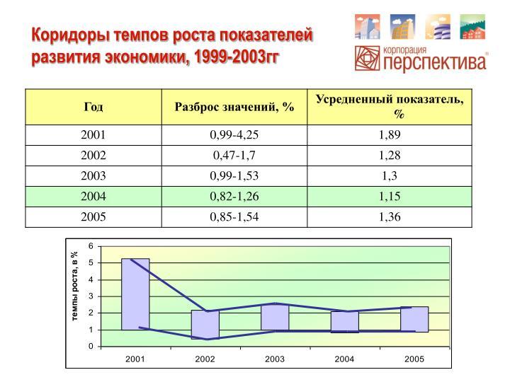 Коридоры темпов роста показателей развития экономики, 1999-2003гг