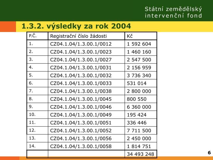 1.3.2. výsledky za rok 2004