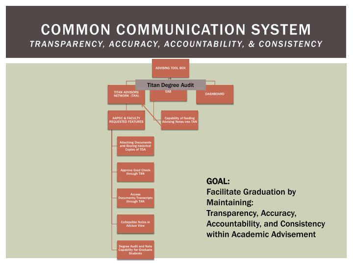 common communication system