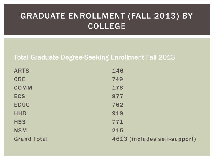 Graduate Enrollment (Fall 2013) by College