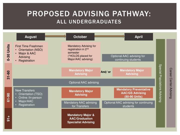Proposed Advising pathway: