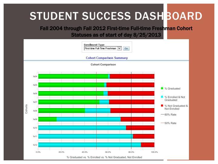 Student Success Dashboard