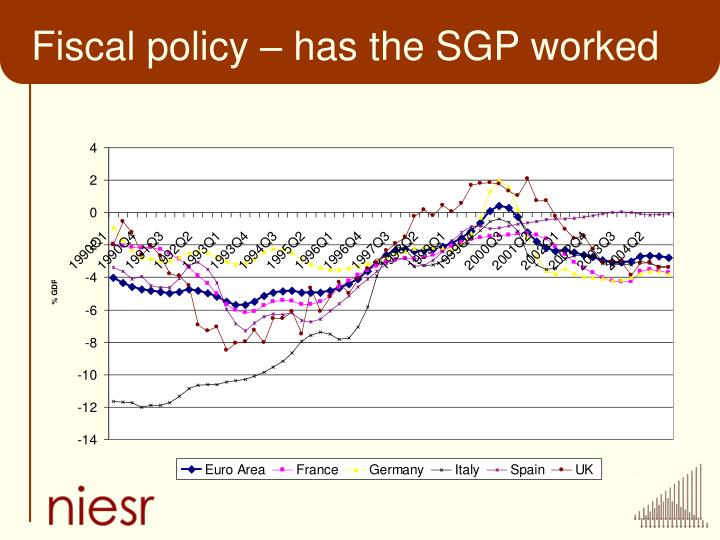 Fiscal policy – has the SGP worked