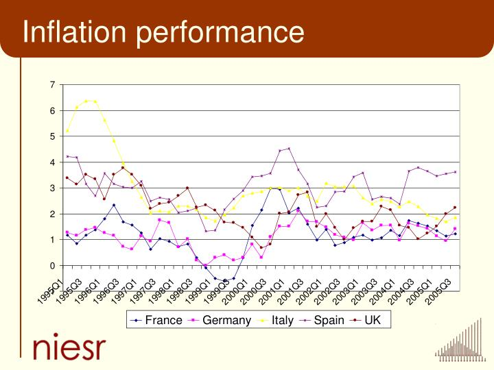 Inflation performance