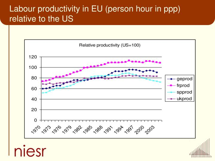 Labour productivity in EU (person hour in ppp) relative to the US