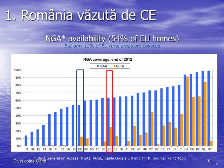 NGA* availability (54% of EU homes)