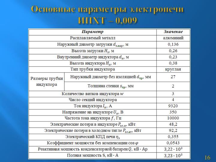 Основные параметры электропечи