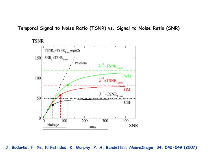Temporal Signal to Noise Ratio (TSNR) vs. Signal to Noise Ratio (SNR)