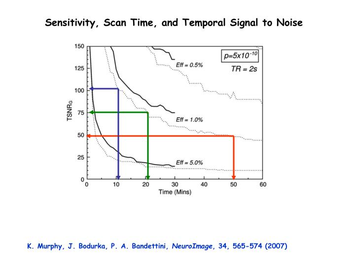 Sensitivity, Scan Time, and Temporal Signal to Noise