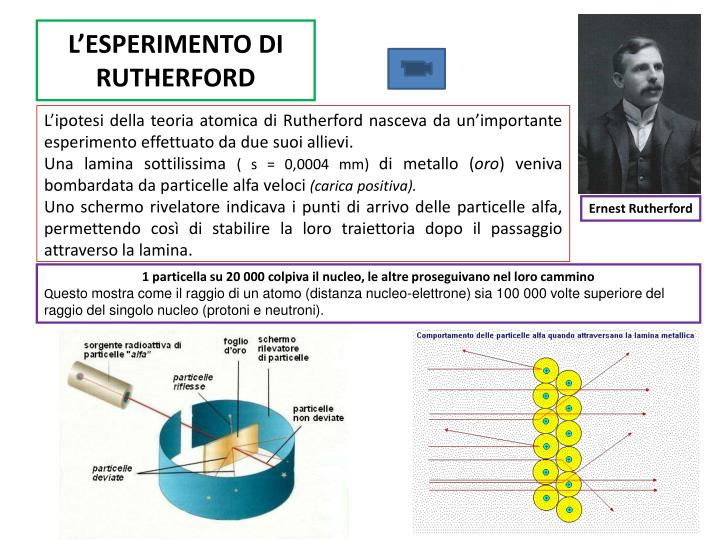 L'ESPERIMENTO DI RUTHERFORD