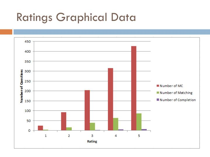 Ratings Graphical Data