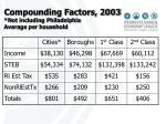 compounding factors 2003 not including philadelphia average per household