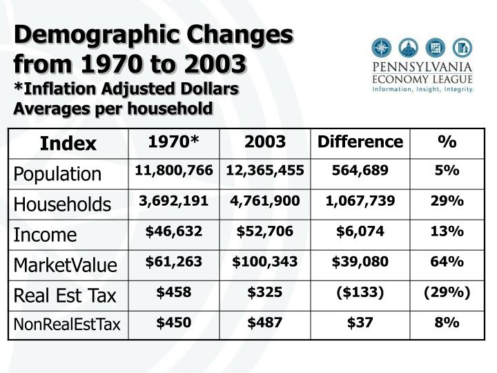 Demographic Changes from 1970 to 2003