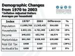 demographic changes from 1970 to 2003 inflation adjusted dollars averages per household