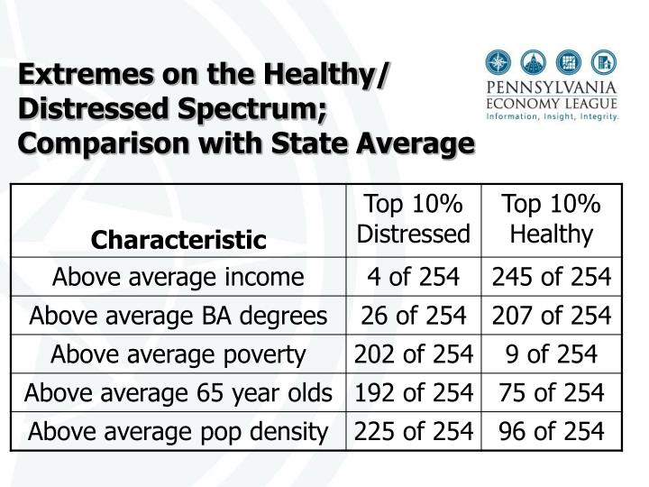 Extremes on the Healthy/ Distressed Spectrum; Comparison with State Average