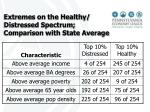 extremes on the healthy distressed spectrum comparison with state average