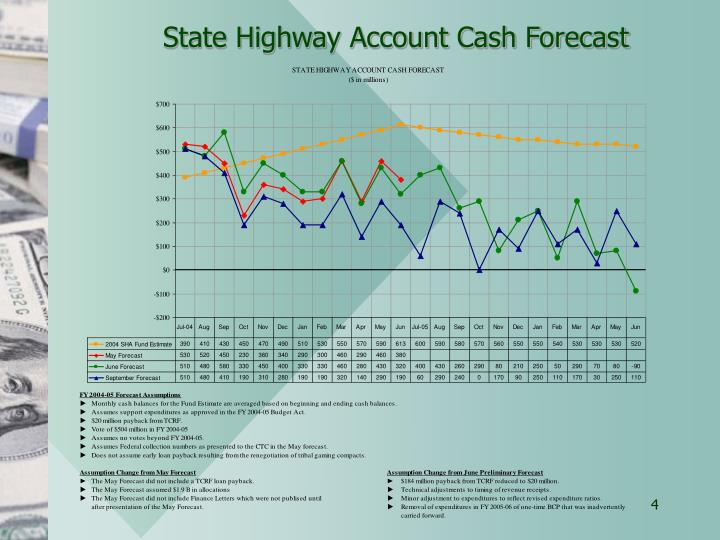 State Highway Account Cash Forecast