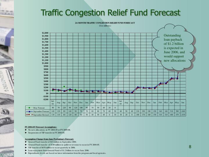 Traffic Congestion Relief Fund Forecast