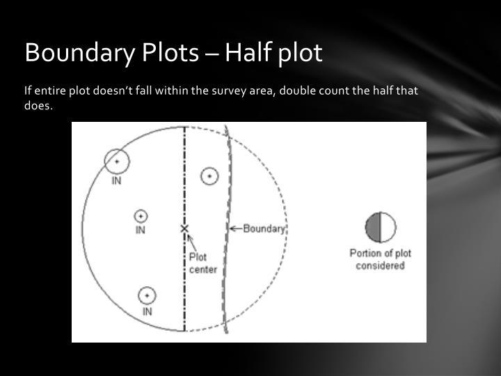Boundary Plots – Half plot