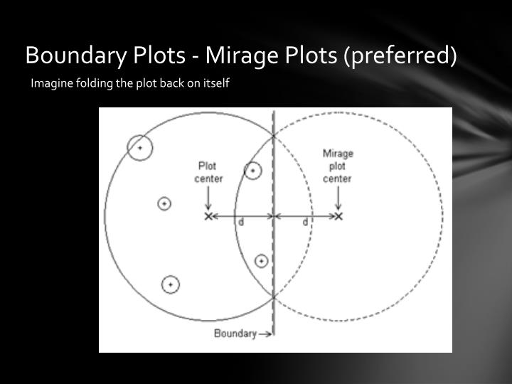 Boundary Plots - Mirage Plots (preferred)