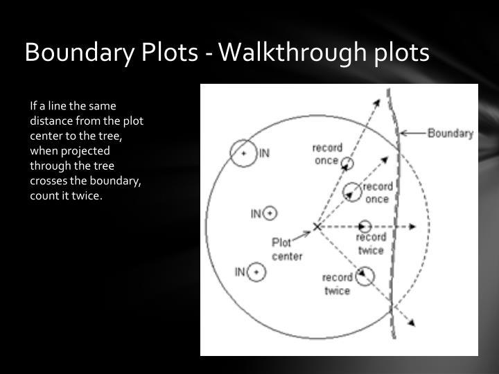 Boundary Plots - Walkthrough plots