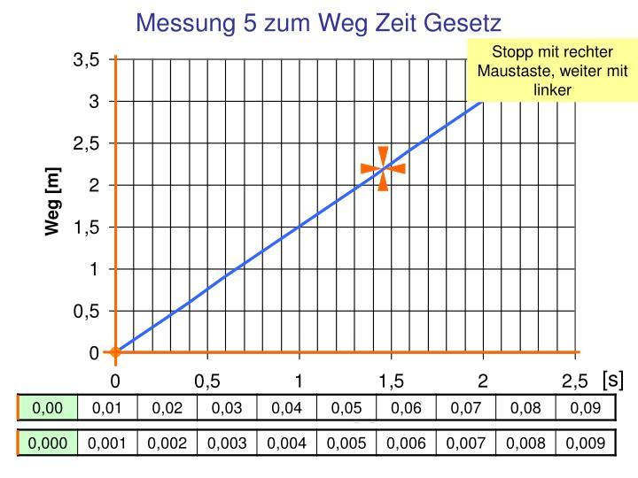 Messung 5 zum Weg Zeit Gesetz