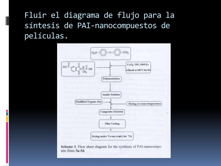 Fluir el diagrama de flujo para la síntesis de PAI-