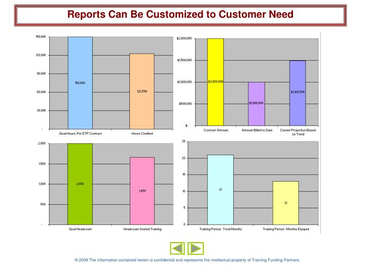 Reports Can Be Customized to Customer Need