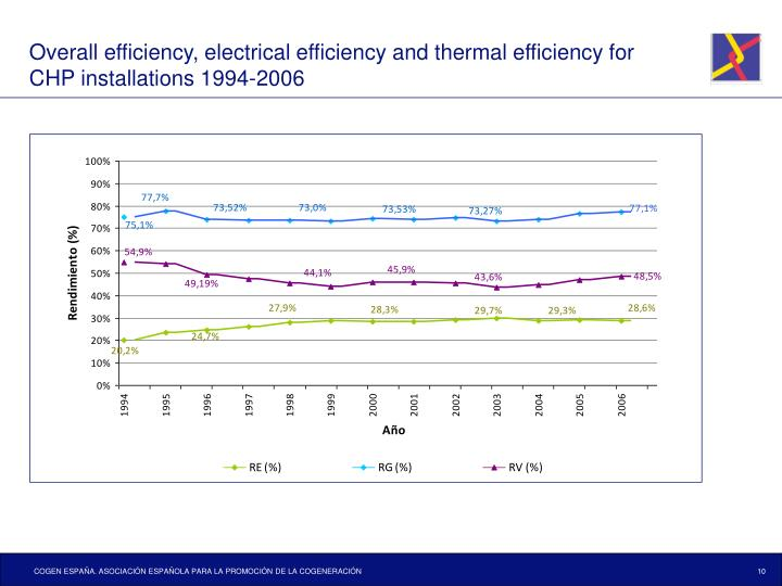 Overall efficiency, electrical efficiency and thermal efficiency for CHP installations 1994-2006