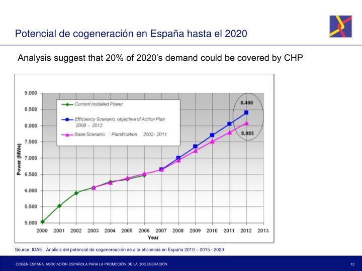 Potencial de cogeneración en España hasta el 2020