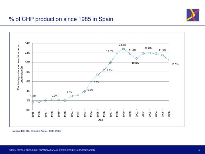 % of CHP production since 1985 in Spain