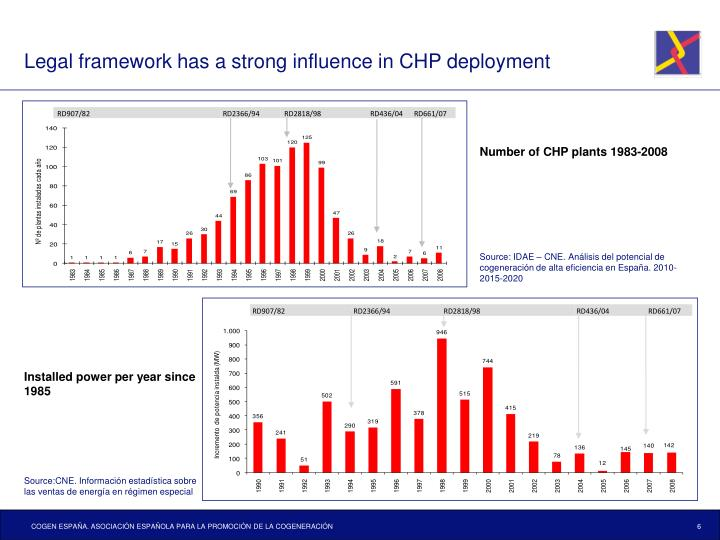 Legal framework has a strong influence in CHP deployment