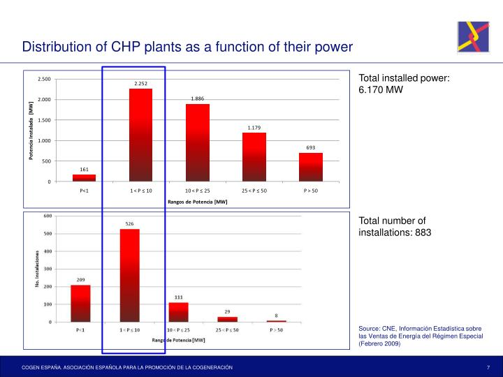 Distribution of CHP plants as a function of their power