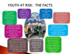 youth at risk the facts