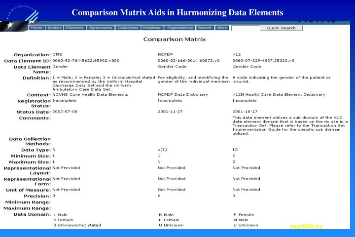 Comparison Matrix Aids in Harmonizing Data Elements